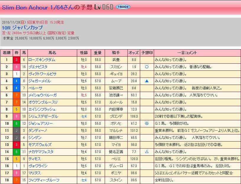 ジャパンカップ・結果②