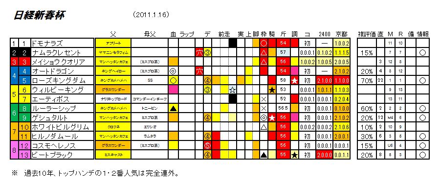 第58回 日経新春杯