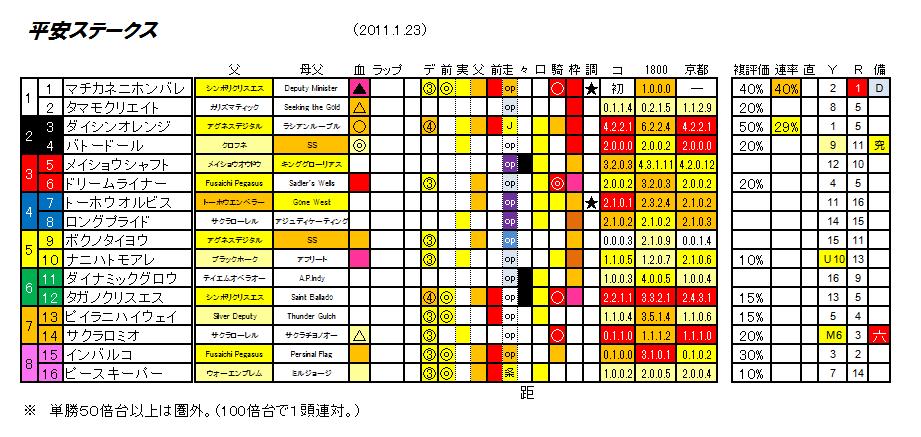第18回 平安ステークス(仮)