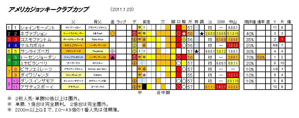 第52回 AJCC(仮)