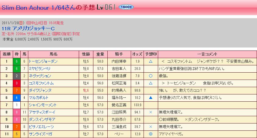 第52回 AJCC・結果②