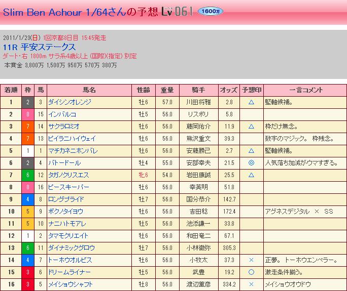 第18回 平安ステークス・結果②