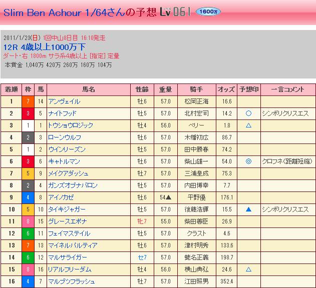 1.23 中山12R・結果②