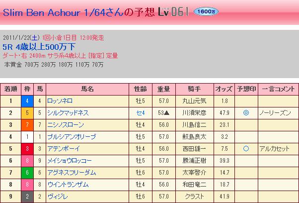 1.22 小倉5R・結果②