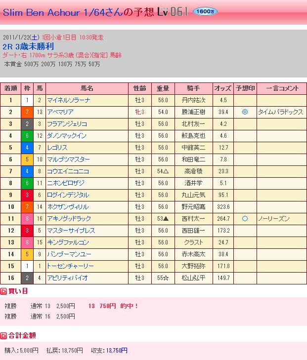 1.22 小倉2R・結果②