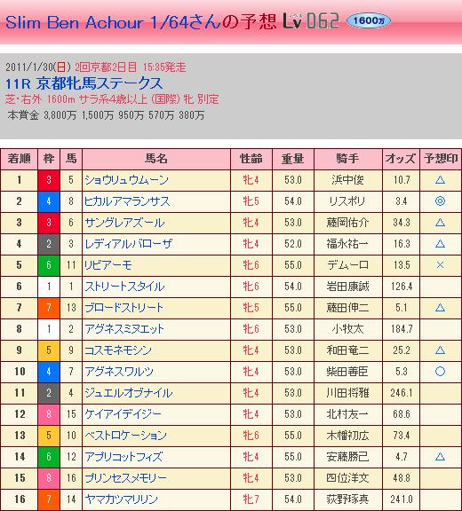 第46回 京都牝馬S・結果②