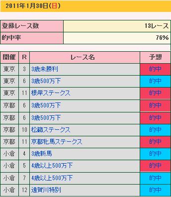 1.30 結果②