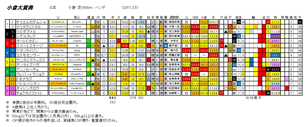 第45回 小倉大賞典