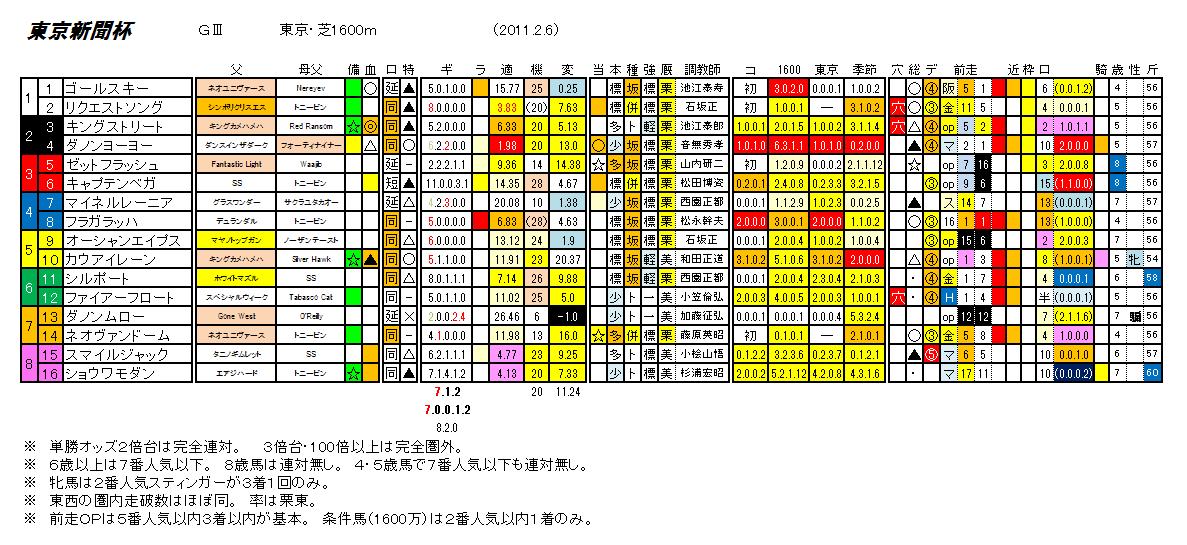 第61回 東京新聞杯