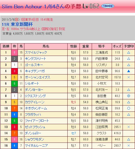 第61回 東京新聞杯・結果②