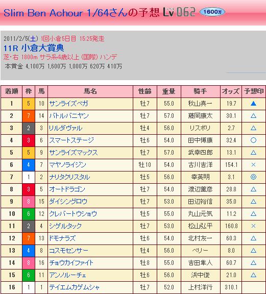 第45回 小倉大賞典・結果②