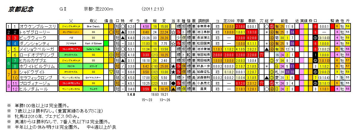 第104回 京都記念