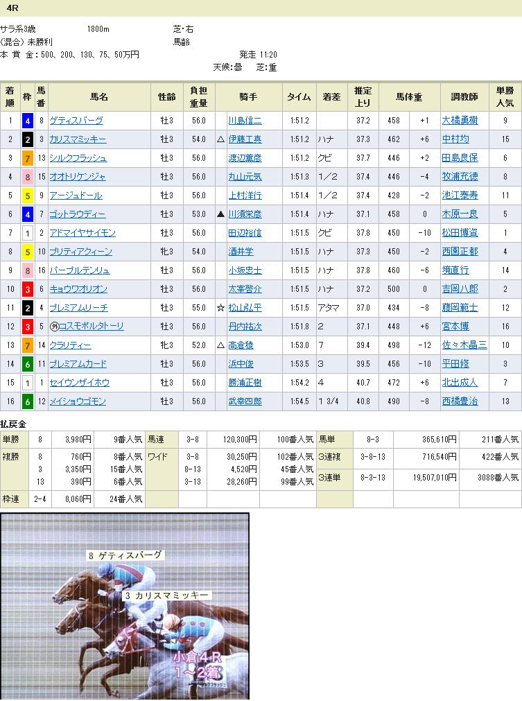 2.13 小倉4R・JRA史上最高配当1950万