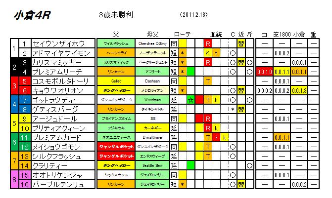 検証・2.13・小倉4R・JRA史上最高配当1950万