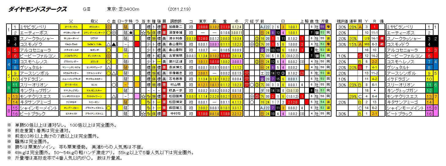 第61回 ダイヤモンドステークス