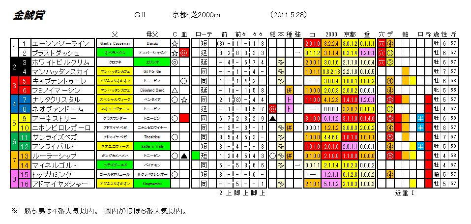 第47回 金鯱賞