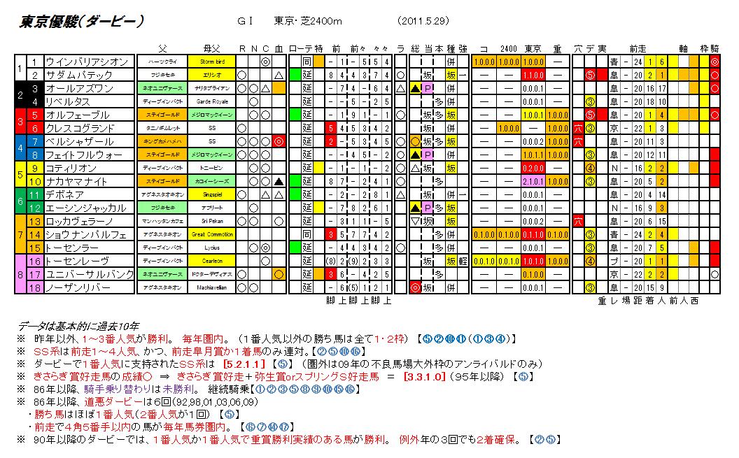 第78回 東京優駿(ダービー)