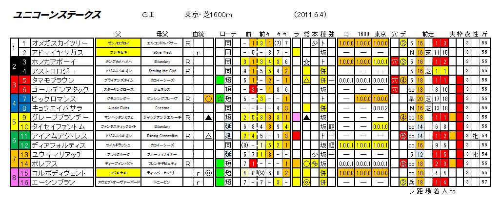 第16回 ユニコーンステークス