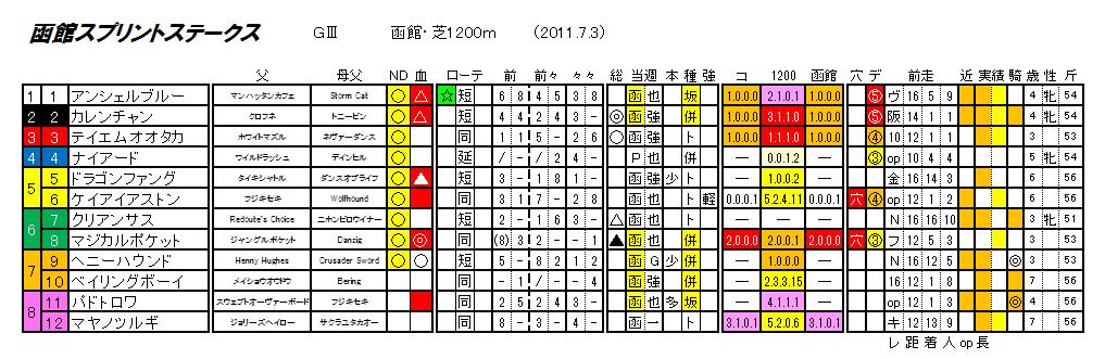 第18回 函館スプリントステークス