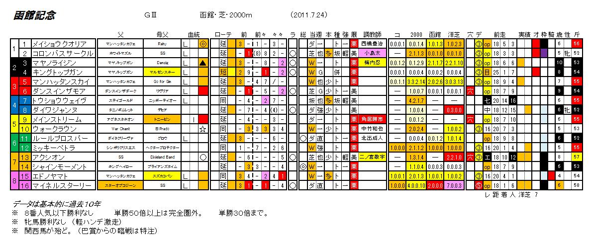 第47回 函館記念