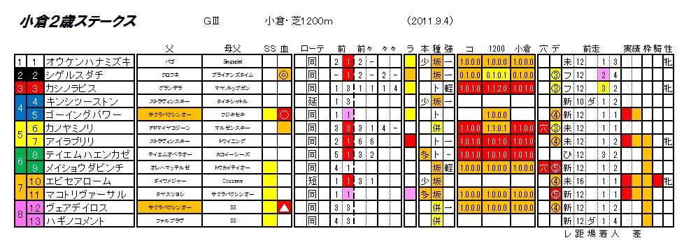 第31回 小倉2歳ステークス