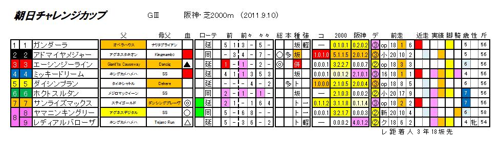 第62回 朝日チャレンジカップ