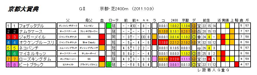 第46回 京都大賞典