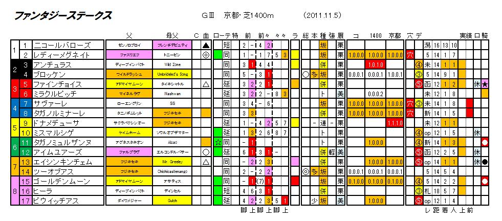 第16回 ファンタジーステークス