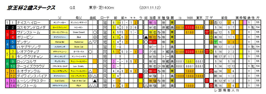 第47回 京王杯2歳ステークス