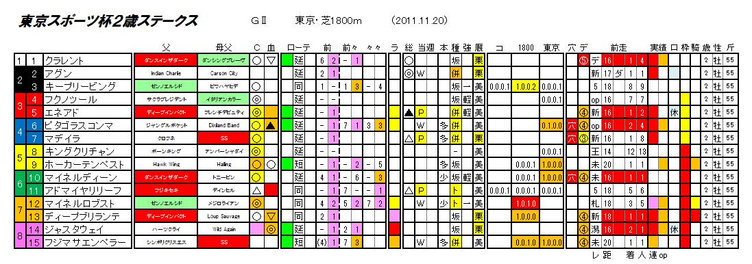 第16回 東京スポーツ杯2歳ステークス