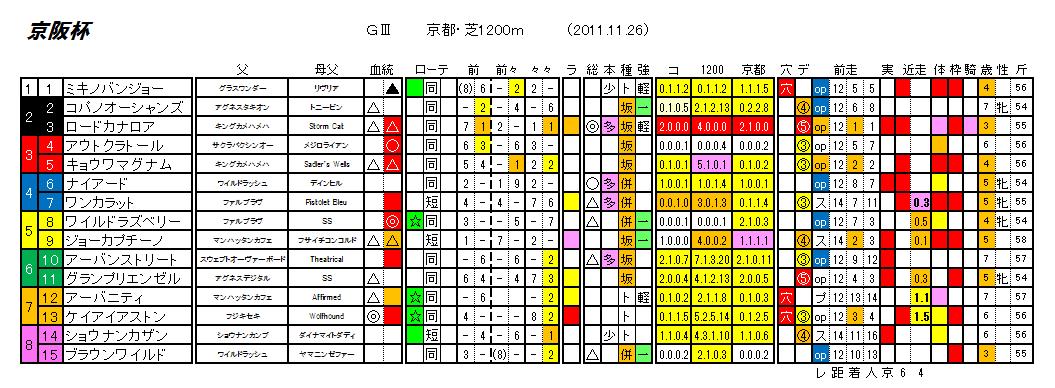 第56回 京阪杯
