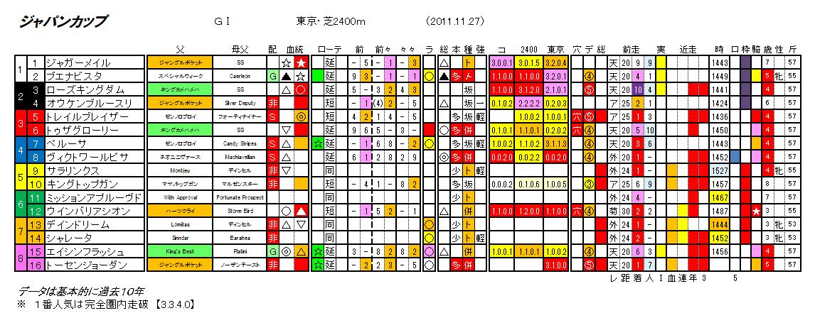 第31回 ジャパンカップ