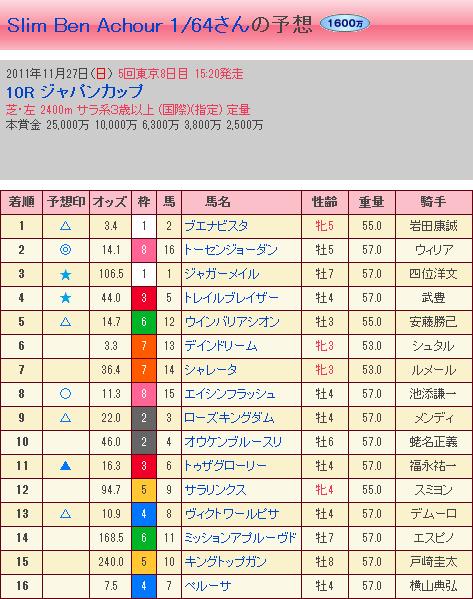第31回 ジャパンカップ・結果 (馬券反映3)