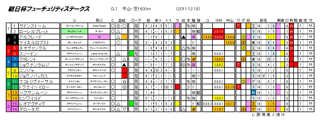 第63回 朝日杯フューチュリティステークス