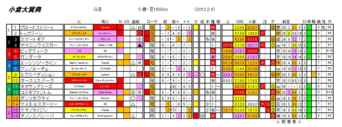 第46回 小倉大賞典