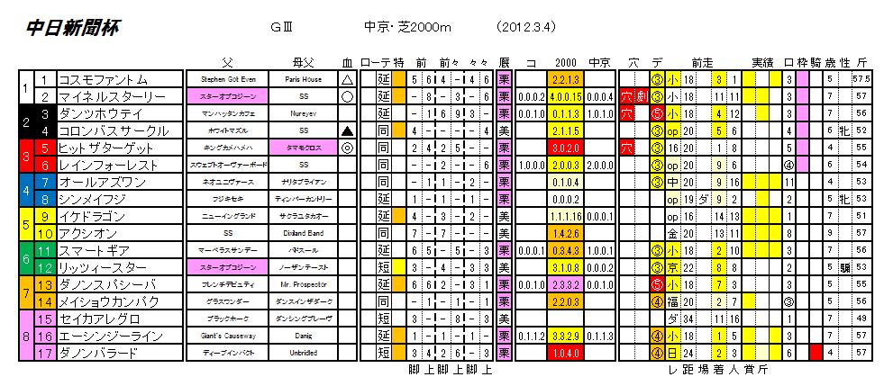 第48回 中日新聞杯