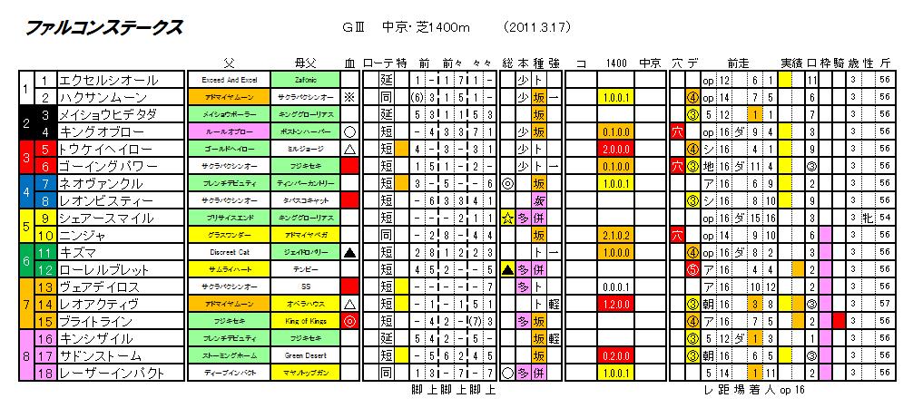 第26回 ファルコンステークス