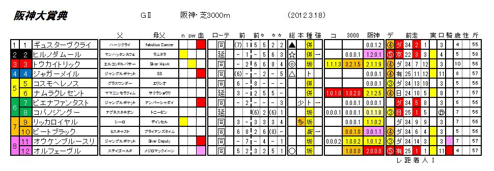 第60回 阪神大賞典