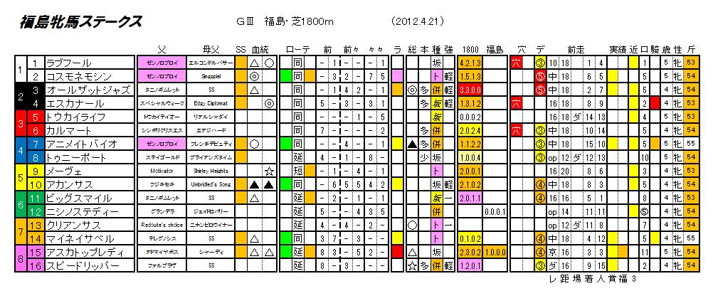 第9回 福島牝馬ステークス