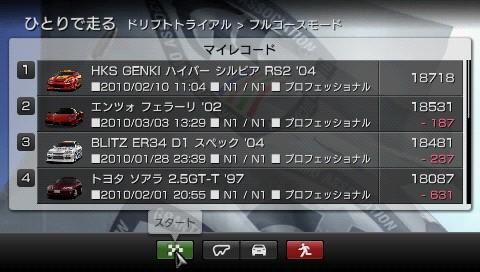 GTPSPドリフトトライアル筑波サーキット1~4位