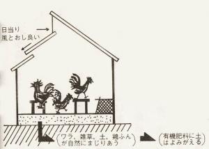 湯浅鶏舎説明
