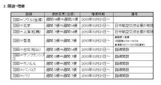 2010年度路線便数計画3