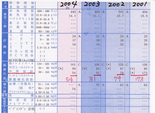 健康診断 '01~'04