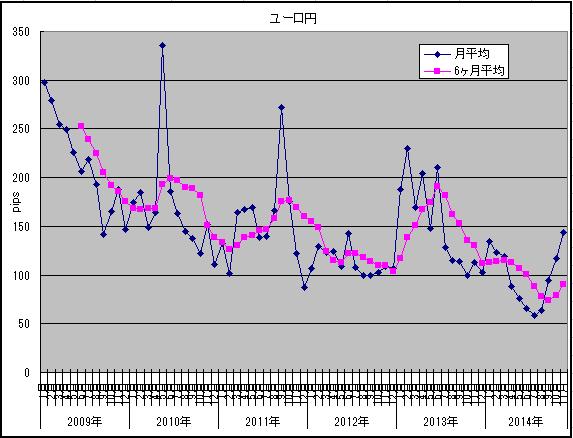 11月ボラ調査ユーロ円