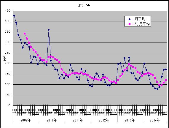 11月ボラ調査ポンド円