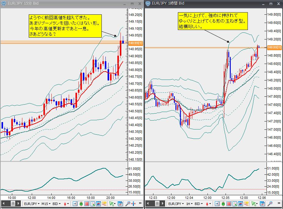 12月5日ユーロ円