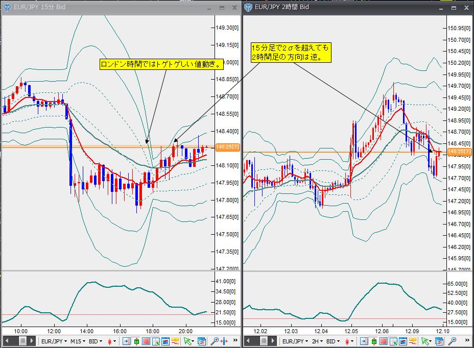 12月9日ユーロ円