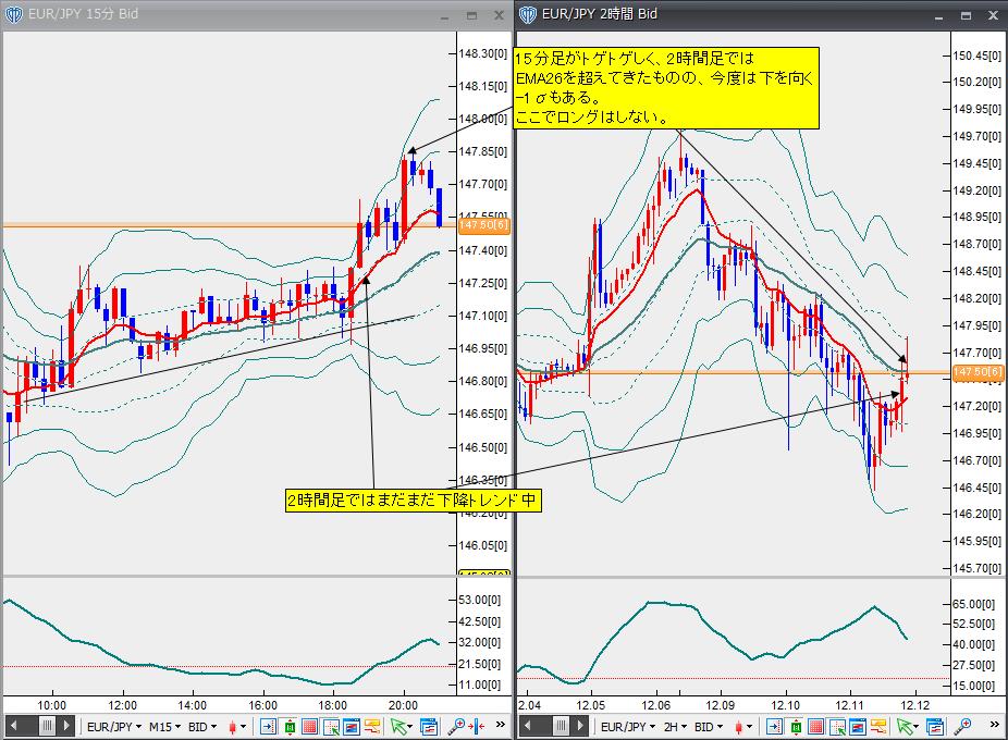 12月11日ユーロ円