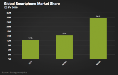 20101023marketshare-smartphone.png