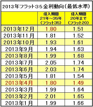 2013年フラット35最低水準金利